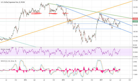 USDJPY: UJ possible turing point,....  111.50 and 108