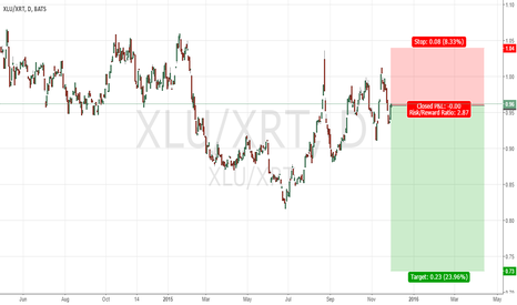 XLU/XRT: US: short retail
