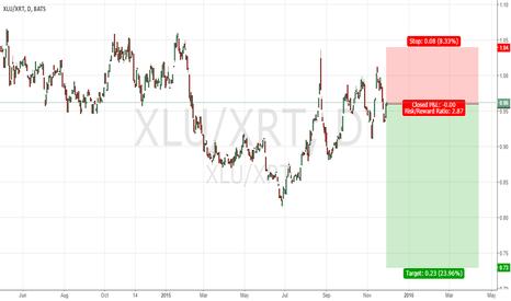 XLU/XRT: US: short retail
