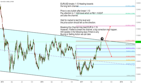 EURUSD: EURUSD breaks 1.13 Heading towards the long term channel