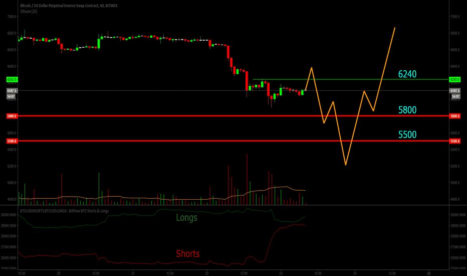 XBTUSD: Bitcoin (BTC). Немного вверх а затем на 5500 - от туда разворот