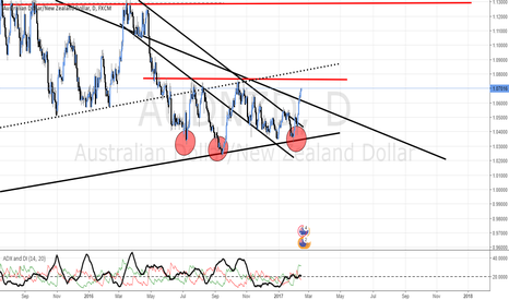 AUDNZD: AUD/NZD COMING CLOSE TO TEST THE HEAD AND SHOULDERS NECKLINE