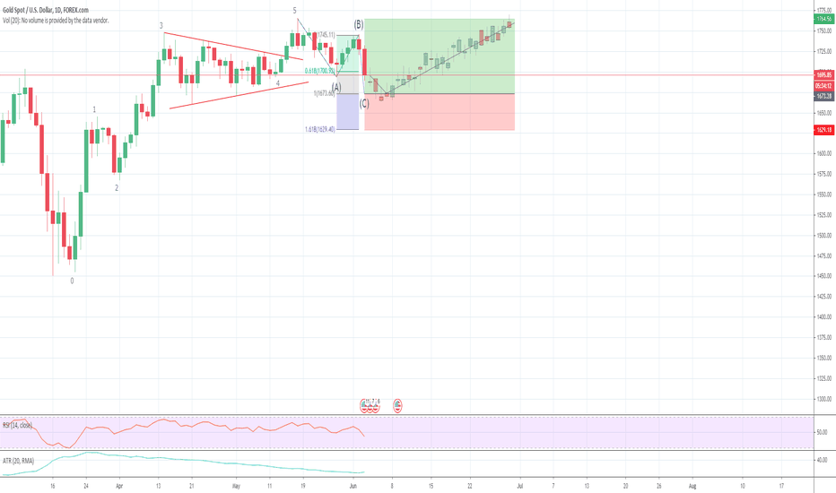 Xauusd Chart Gold Spot Us Dollar