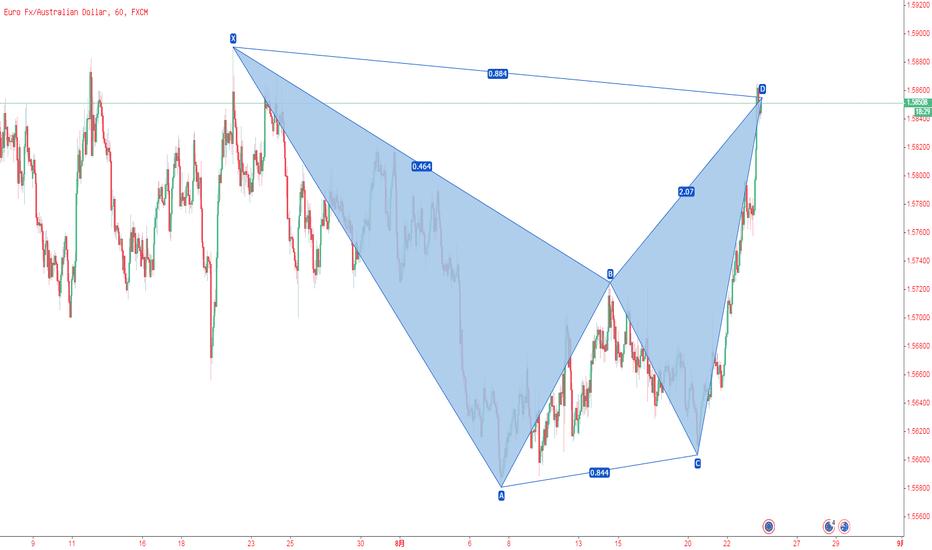 EURAUD: 欧元/澳元,4小时图,下降蝙蝠模式
