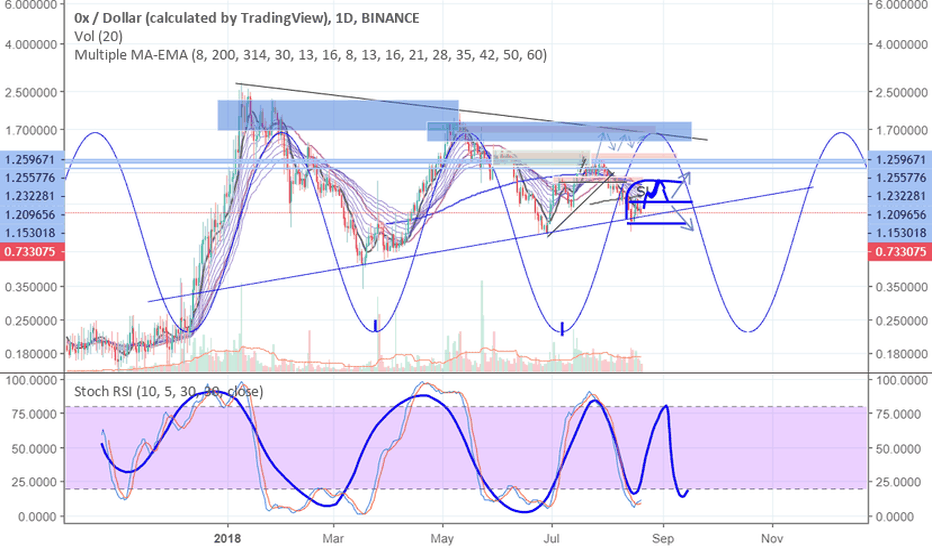 ZRXUSD: ALTS BIG PICTURE ANALYSIS/ZRX prove of 5 waves