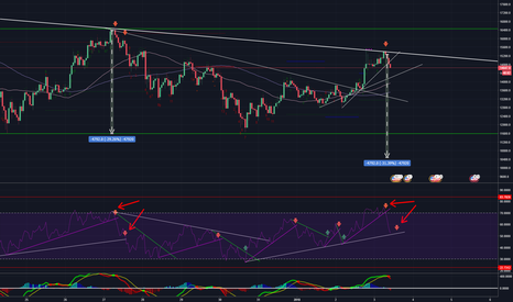 BTCUSD: Could we have another 4k drop again?