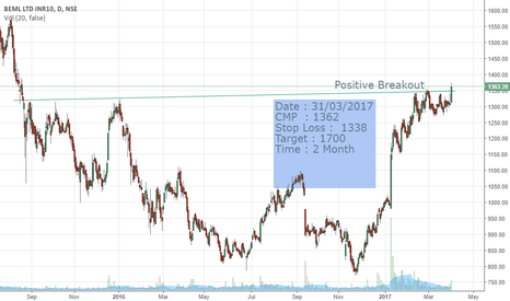 BEML: Positive Breakout on multiple top at BEML