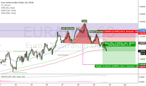 EURAUD: Thats one perfect head and shoulders in euraud