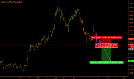 GBPUSD: GbpUsd / Short term short trade