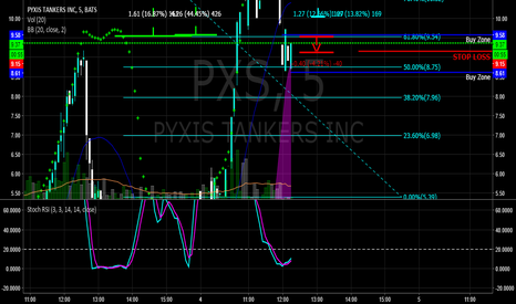 PXS: PXS GOT 8.61 ENTRY RIGHT ON 50% PULLBACK AFTER THE STALL