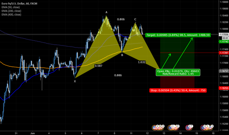 EURUSD: EUR/USD potential