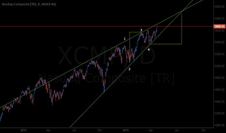 XCMP: NASDAQ Ending Diagonal & Projected Peak Level