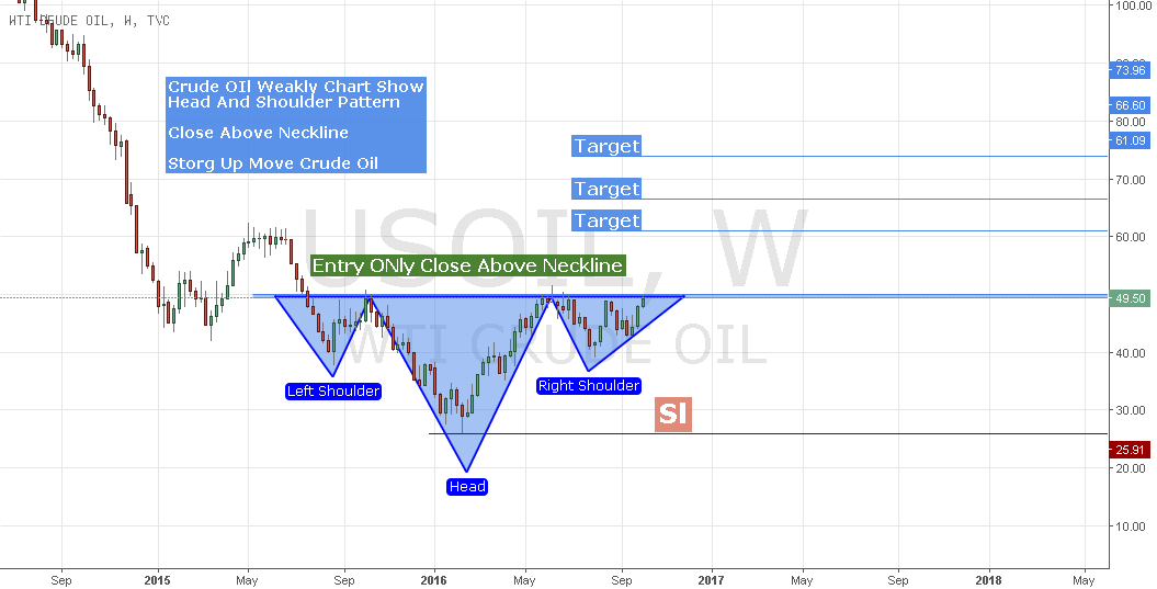 Crude Oil Wait 4 Confirmation Buy Side