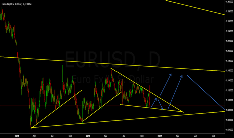 EURUSD: EURUSD Bounce Within Wedge Then **LONG** On Break