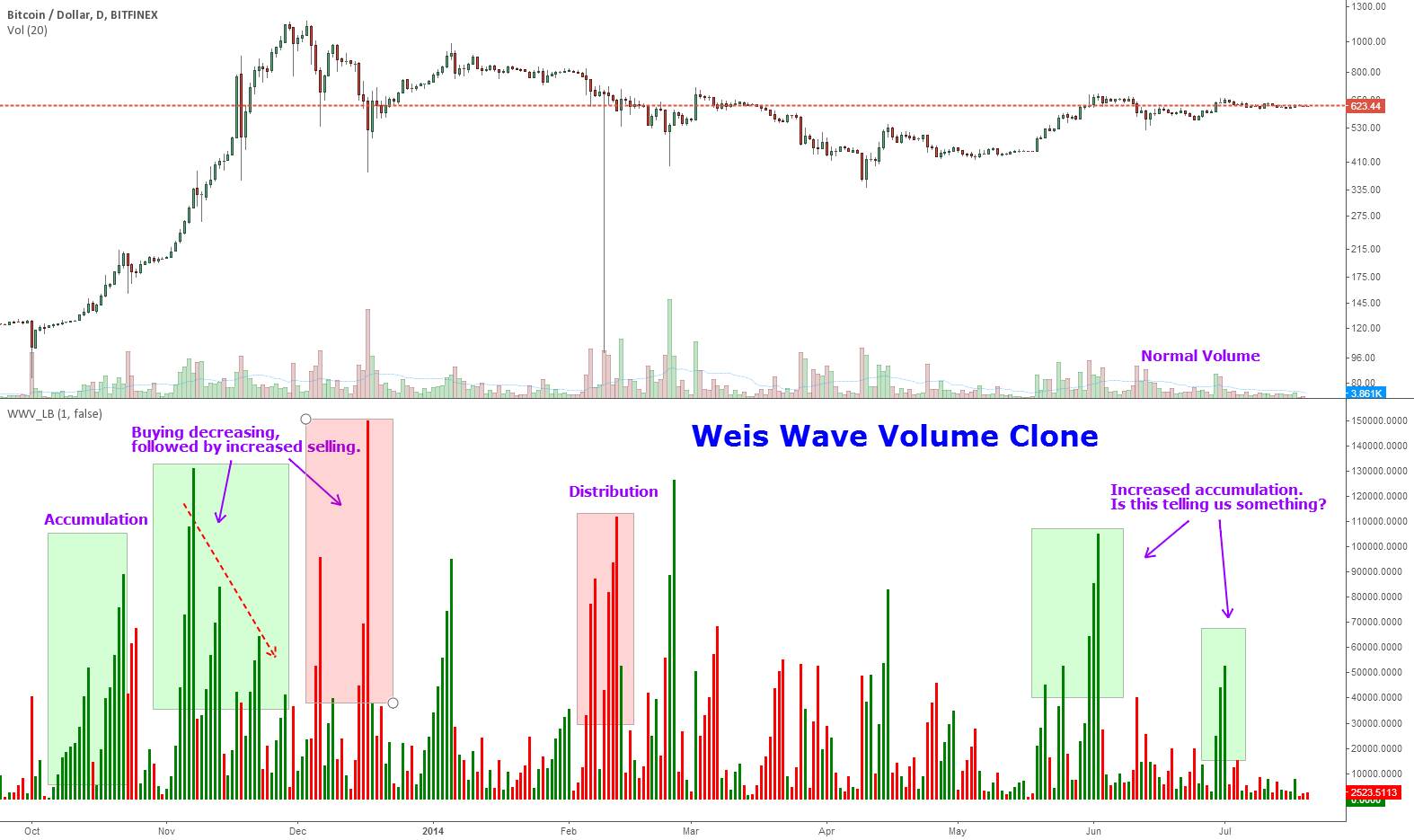 Indicator: Weis Wave Volume [LazyBear] by LazyBear — TradingView