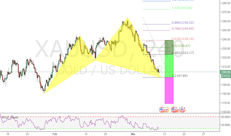 XAUUSD: A BULLISH CYPHER