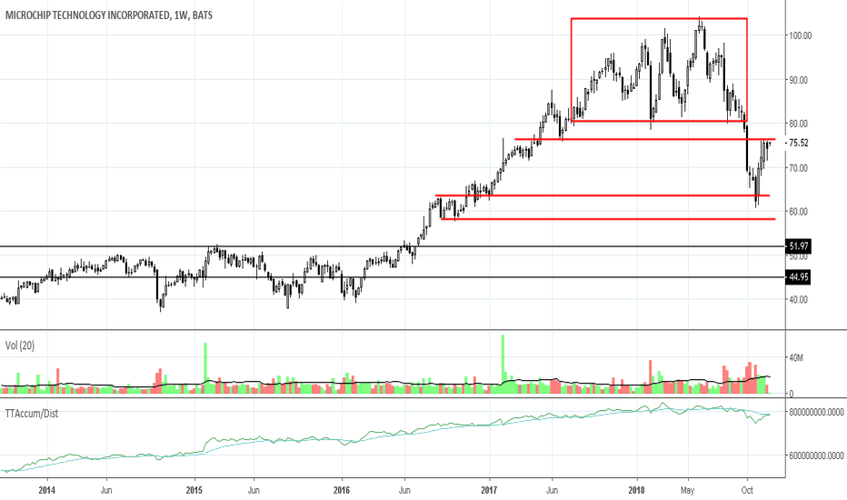 MCHP: MCHP: Semiconductor Stock Topped, Now Look for Strong Support