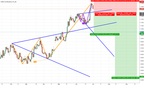 EURUSD: Are we going to see a reversal in EURUSD if the price drops furt