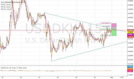 USDDKK: Breakout on T15