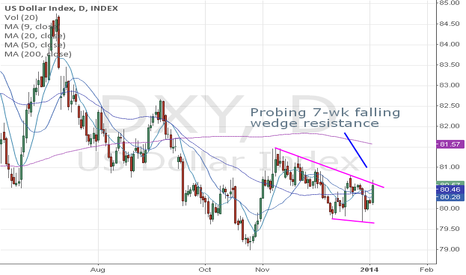 DXY: US Dollar Index (DXY) is probing 7-week falling wedge resistance