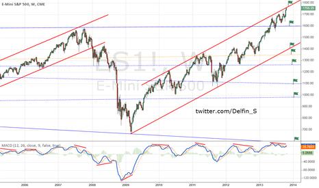 ES1!: S&P500