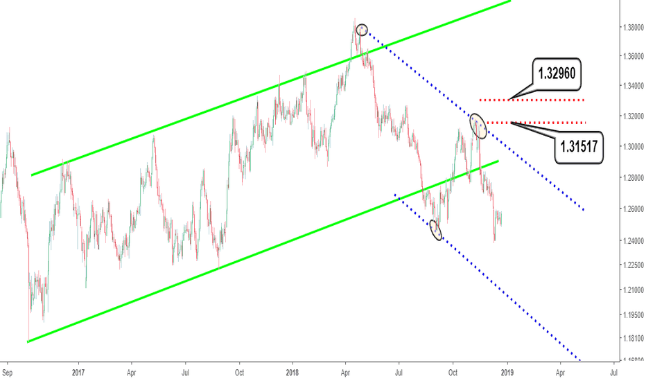GBPCHF: GBPCHF analysis: Market outlook for the rest of 2018