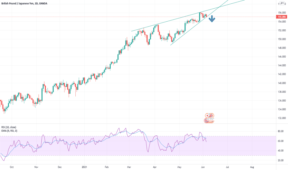 GBPJPY time to go down