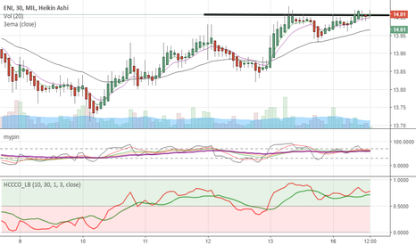 ENI: at breakout