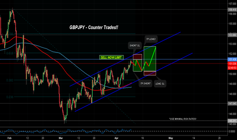 "GBPJPY: GBPJPY - First SELL than BUY ""Beautiful Opportunity"""