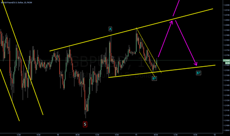 GBPUSD: Channel up