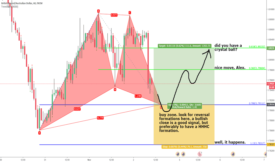 GBPAUD: gbpaud. unified gartley