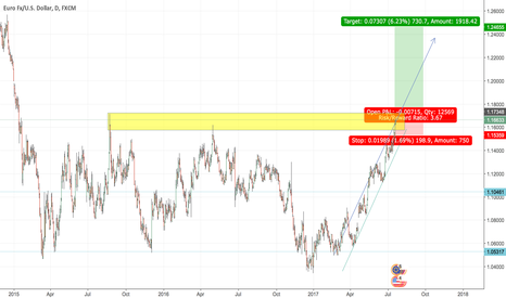 EURUSD: Long Idea on EURUSD
