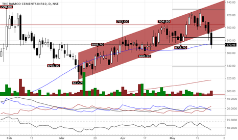 RAMCOCEM: The Ramco Cements Breakdown From Channel