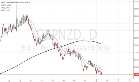 GBPNZD: Trade Review of our Short GBPNZD