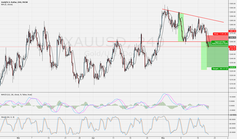 XAUUSD: Sell on Gold
