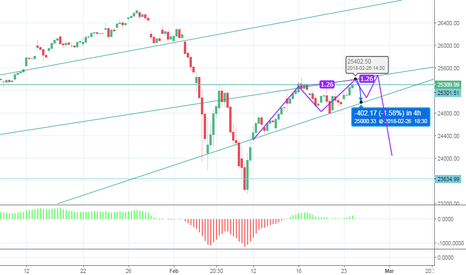 DJI: Predicted Trading Range for 2/26 and Possible 3 Drives Forming