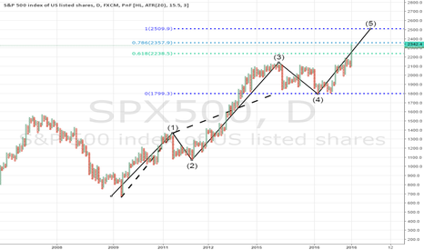 SPX500: S&P500 5th wave underway?