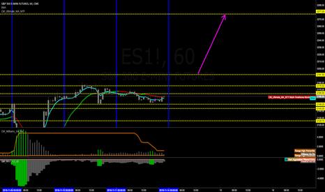 ES1!: es1 buy