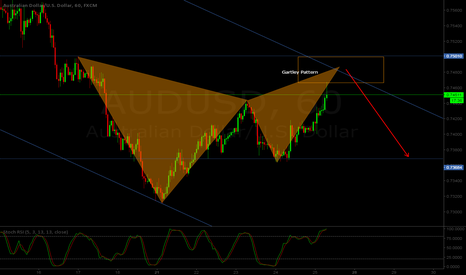 AUDUSD: AUD/USD H1 - Bearish Gartley pattern at sight