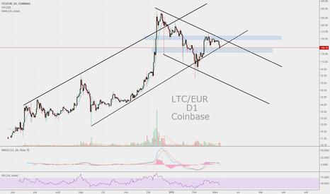 LTCEUR: LTC/EUR - Moment décisif !