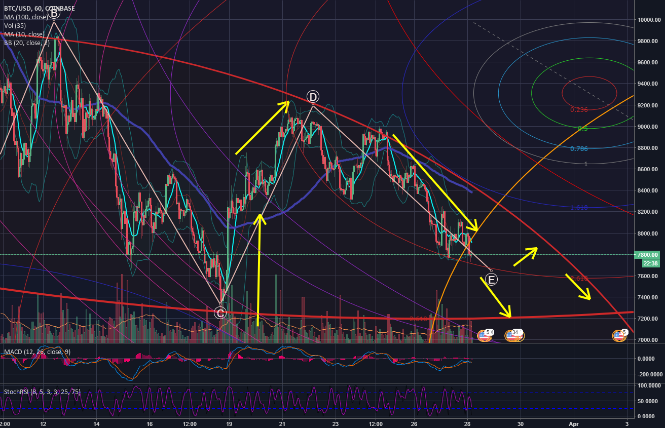 Bitcoin Fibonacci Movement - The magic triangulation -  28 MAR