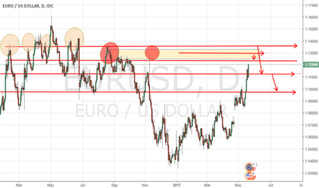 EURUSD: WAITING TO SHORT ON EURUSD