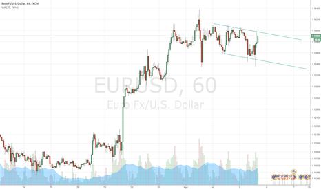 EURUSD: EURUSD Down Channel on 1 H