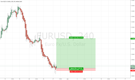 EURUSD: USD is running a bit too much ahead