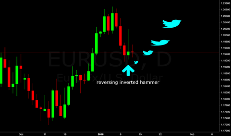EURUSD: eur/usd funny birds
