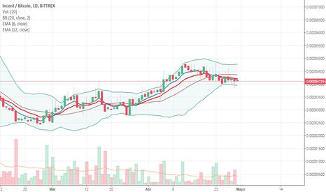 INCNTBTC: Posible Cambio de tendencia en INCNT/BTC