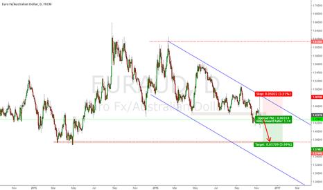 EURAUD: EURAUD selling weaker euro