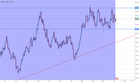 XAUUSD: Consolidation, Day TF