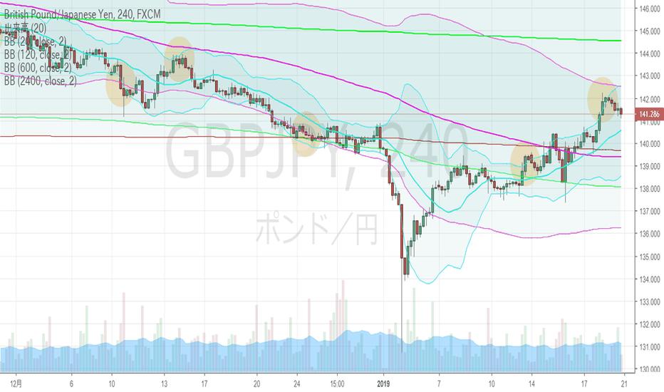GBPJPY: ポンド円・4hBM、日足上昇ジェイウォーク完成。