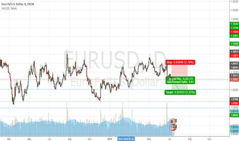 EURUSD: EURUSD Down Trend